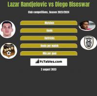 Lazar Randjelovic vs Diego Biseswar h2h player stats