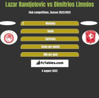 Lazar Randjelovic vs Dimitrios Limnios h2h player stats