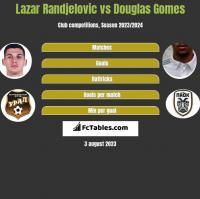 Lazar Randjelovic vs Douglas Gomes h2h player stats