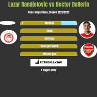 Lazar Randjelovic vs Hector Bellerin h2h player stats