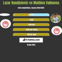 Lazar Randjelovic vs Mathieu Valbuena h2h player stats
