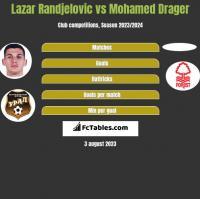 Lazar Randjelovic vs Mohamed Drager h2h player stats