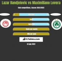 Lazar Randjelovic vs Maximiliano Lovera h2h player stats