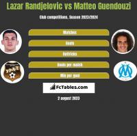 Lazar Randjelovic vs Matteo Guendouzi h2h player stats