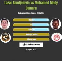 Lazar Randjelovic vs Mohamed Mady Camara h2h player stats