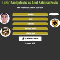 Lazar Randjelovic vs Anel Sabanadzovic h2h player stats