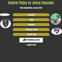 Andew Putna vs Jesse Gonzalez h2h player stats