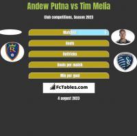 Andew Putna vs Tim Melia h2h player stats