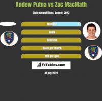 Andew Putna vs Zac MacMath h2h player stats