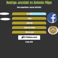 Rodrigo Josviaki vs Antonio Filipe h2h player stats