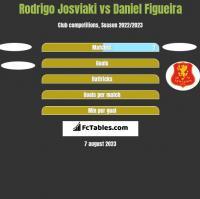 Rodrigo Josviaki vs Daniel Figueira h2h player stats