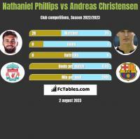 Nathaniel Phillips vs Andreas Christensen h2h player stats