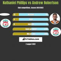 Nathaniel Phillips vs Andrew Robertson h2h player stats