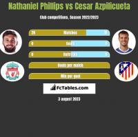 Nathaniel Phillips vs Cesar Azpilicueta h2h player stats