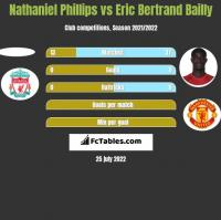 Nathaniel Phillips vs Eric Bertrand Bailly h2h player stats