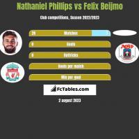 Nathaniel Phillips vs Felix Beijmo h2h player stats