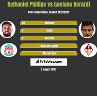 Nathaniel Phillips vs Gaetano Berardi h2h player stats