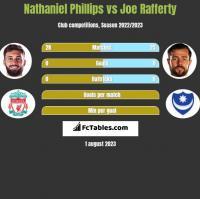 Nathaniel Phillips vs Joe Rafferty h2h player stats