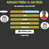 Nathaniel Phillips vs Joel Matip h2h player stats