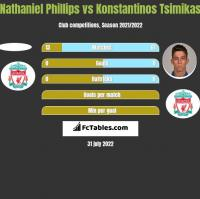 Nathaniel Phillips vs Konstantinos Tsimikas h2h player stats