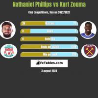 Nathaniel Phillips vs Kurt Zouma h2h player stats