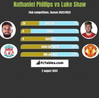 Nathaniel Phillips vs Luke Shaw h2h player stats