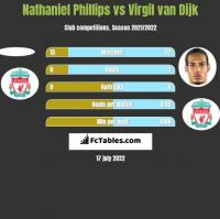 Nathaniel Phillips vs Virgil van Dijk h2h player stats