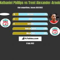 Nathaniel Phillips vs Trent Alexander-Arnold h2h player stats