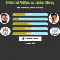 Nathaniel Phillips vs Jordan Storey h2h player stats