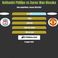 Nathaniel Phillips vs Aaron-Wan Bissaka h2h player stats