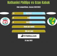Nathaniel Phillips vs Ozan Kabak h2h player stats