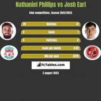 Nathaniel Phillips vs Josh Earl h2h player stats