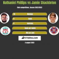 Nathaniel Phillips vs Jamie Shackleton h2h player stats