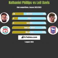 Nathaniel Phillips vs Leif Davis h2h player stats