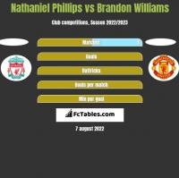 Nathaniel Phillips vs Brandon Williams h2h player stats
