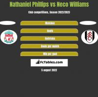 Nathaniel Phillips vs Neco Williams h2h player stats