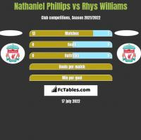 Nathaniel Phillips vs Rhys Williams h2h player stats
