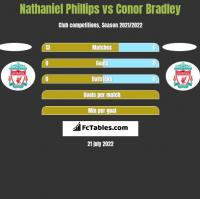 Nathaniel Phillips vs Conor Bradley h2h player stats