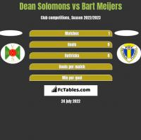 Dean Solomons vs Bart Meijers h2h player stats