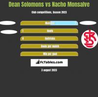 Dean Solomons vs Nacho Monsalve h2h player stats