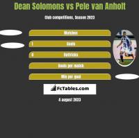 Dean Solomons vs Pele van Anholt h2h player stats