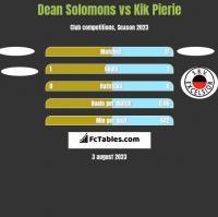 Dean Solomons vs Kik Pierie h2h player stats