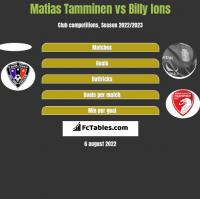 Matias Tamminen vs Billy Ions h2h player stats