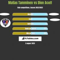 Matias Tamminen vs Dion Acoff h2h player stats