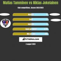 Matias Tamminen vs Niklas Jokelainen h2h player stats