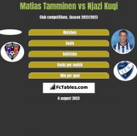 Matias Tamminen vs Njazi Kuqi h2h player stats
