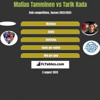 Matias Tamminen vs Tarik Kada h2h player stats