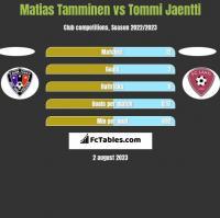 Matias Tamminen vs Tommi Jaentti h2h player stats