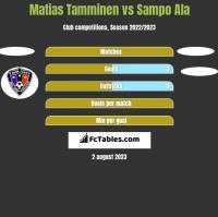 Matias Tamminen vs Sampo Ala h2h player stats