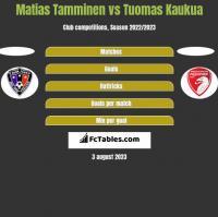 Matias Tamminen vs Tuomas Kaukua h2h player stats
